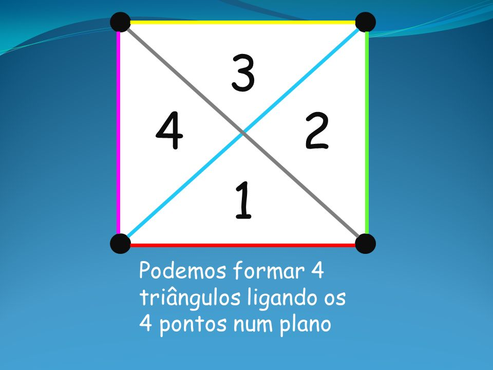 3 4 2 1 Podemos formar 4 triângulos ligando os 4 pontos num plano
