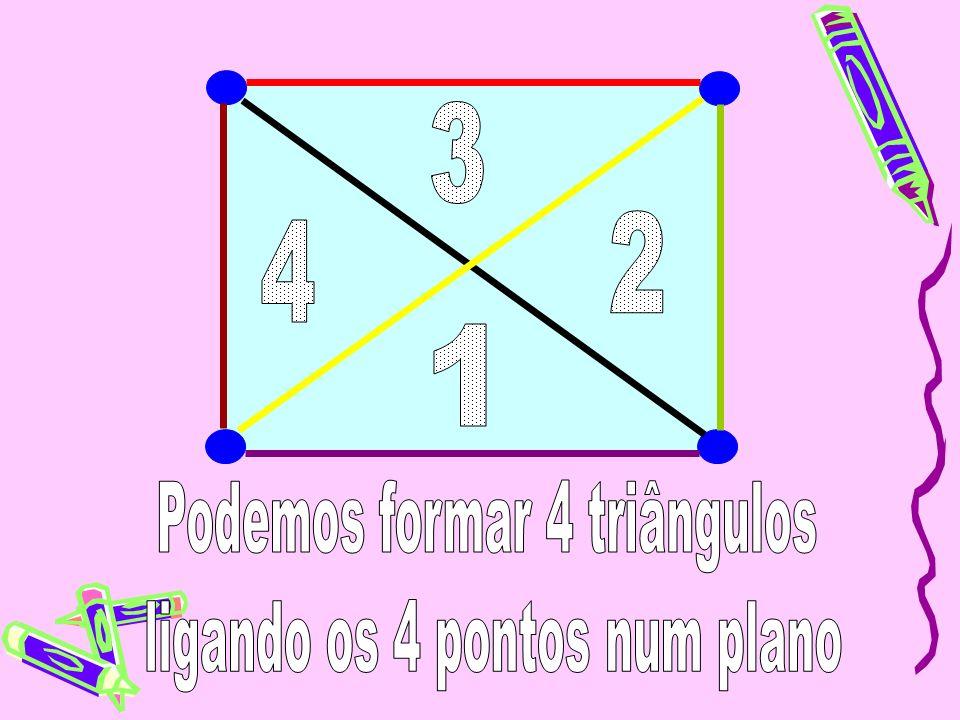 Podemos formar 4 triângulos ligando os 4 pontos num plano