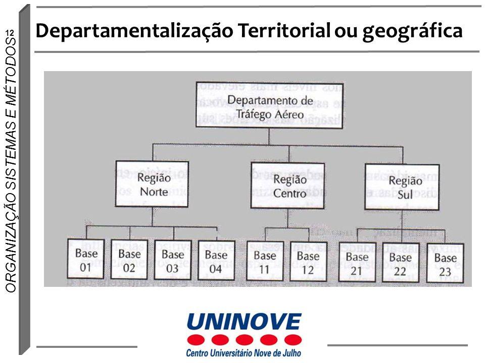 Departamentalização Territorial ou geográfica