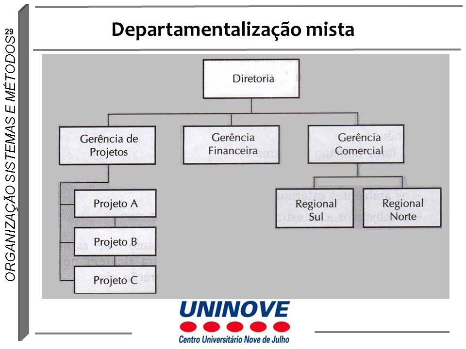 Departamentalização mista