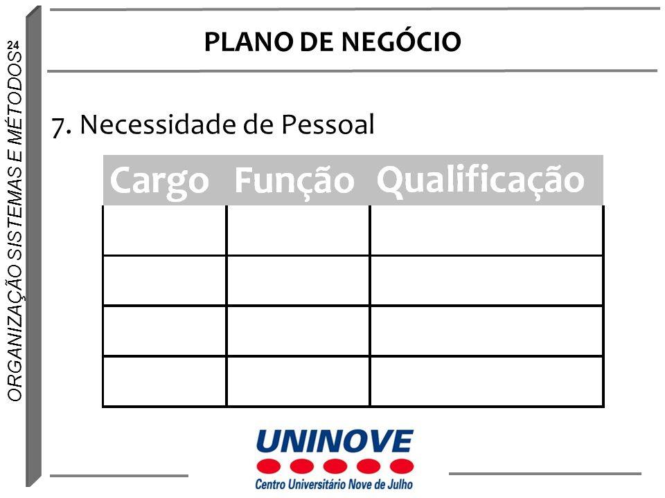 PLANO DE NEGÓCIO 7. Necessidade de Pessoal