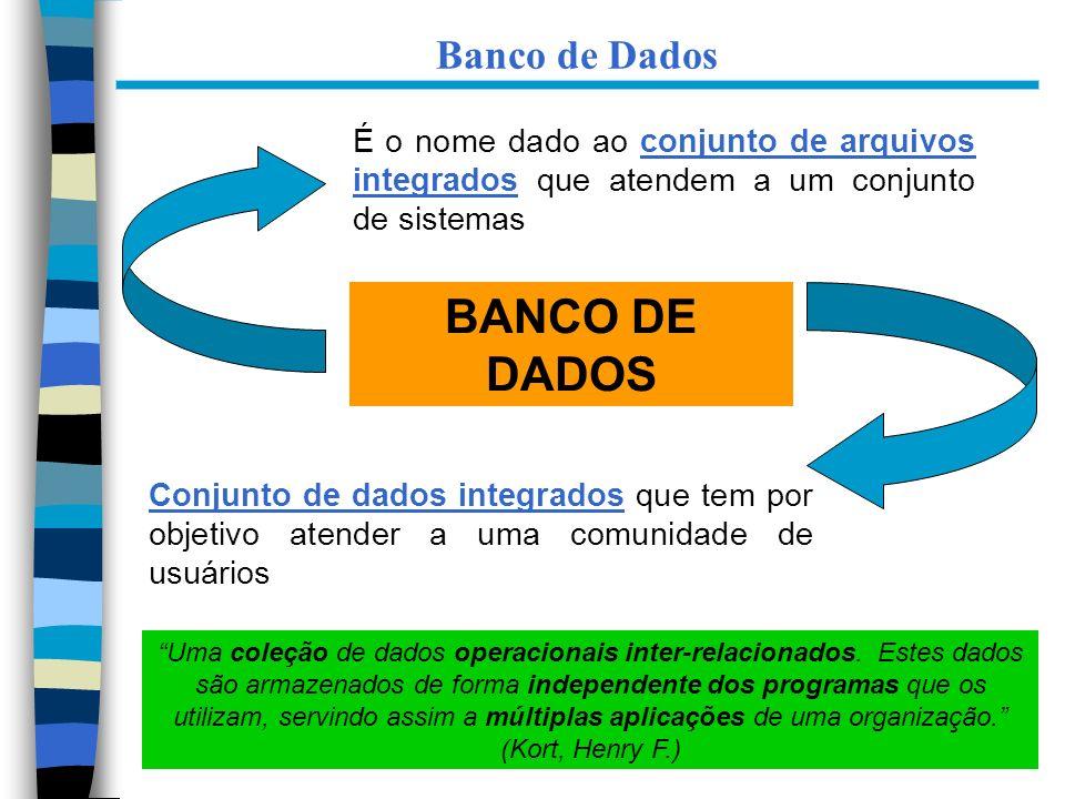 BANCO DE DADOS Banco de Dados