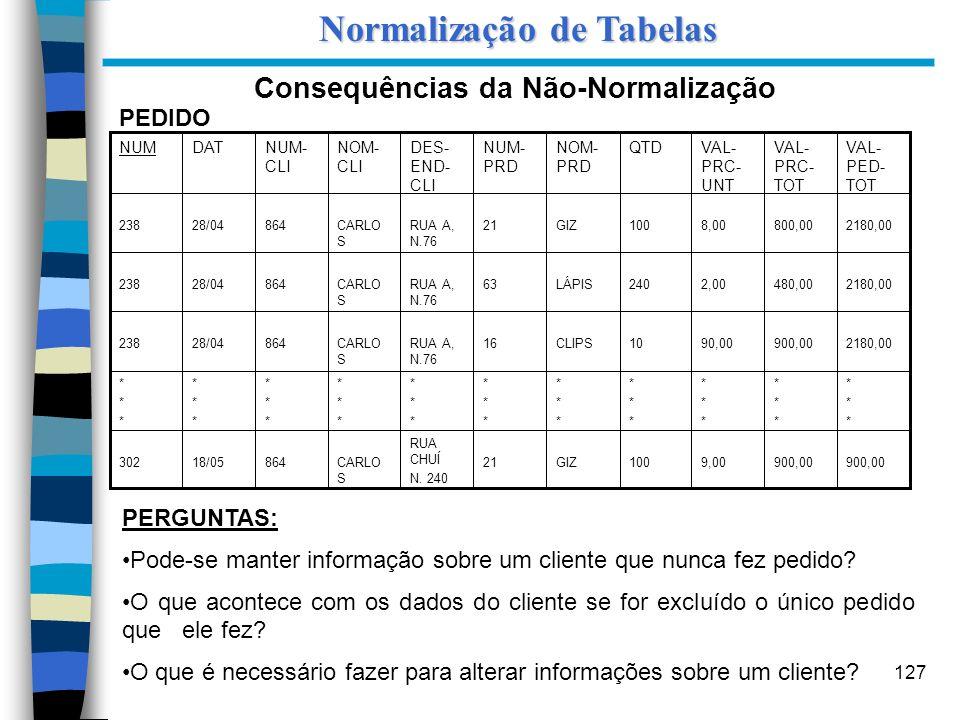 Normalização de Tabelas Consequências da Não-Normalização