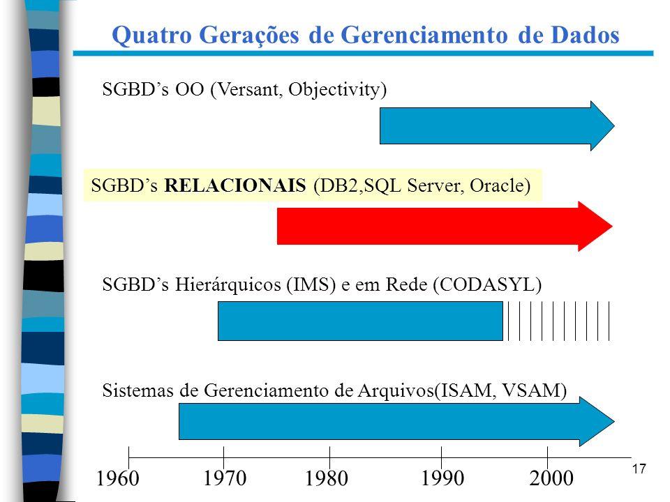 Quatro Gerações de Gerenciamento de Dados