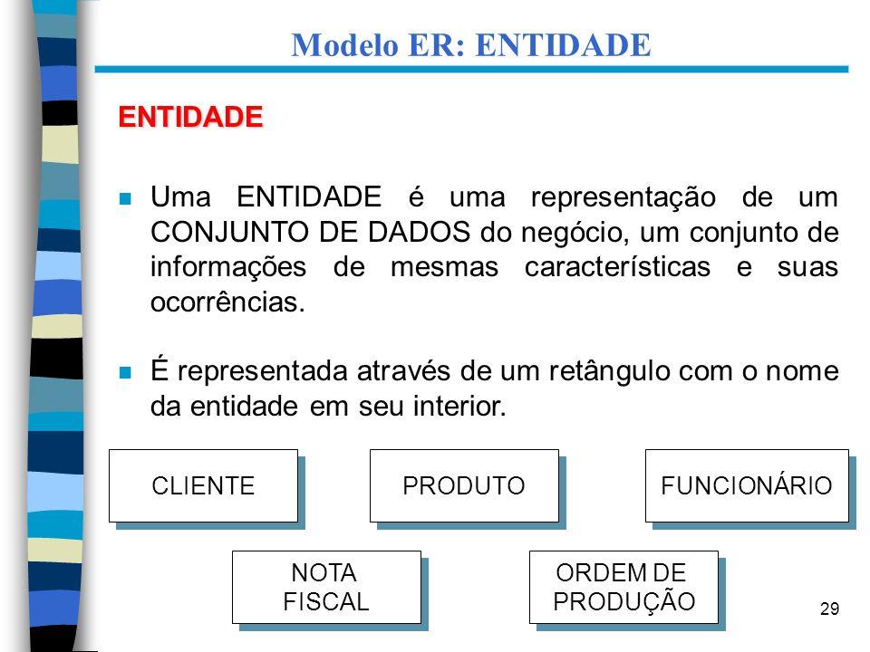 Modelo ER: ENTIDADE ENTIDADE
