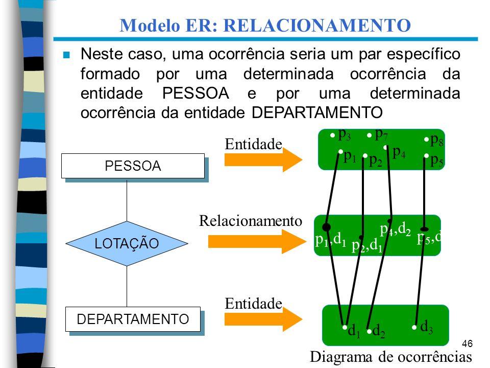 Modelo ER: RELACIONAMENTO