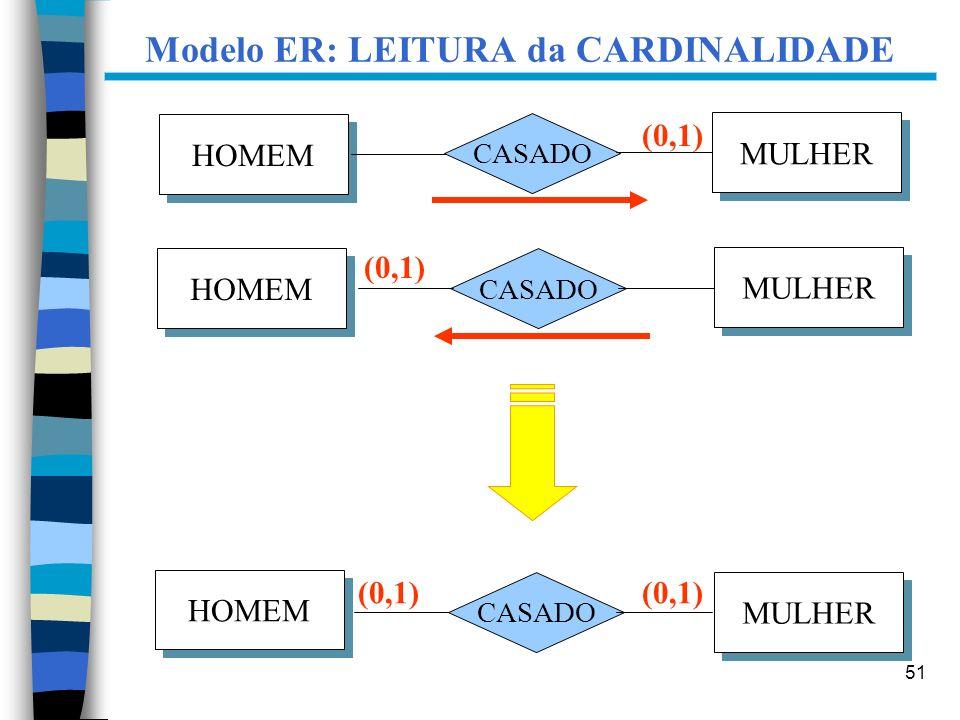 Modelo ER: LEITURA da CARDINALIDADE
