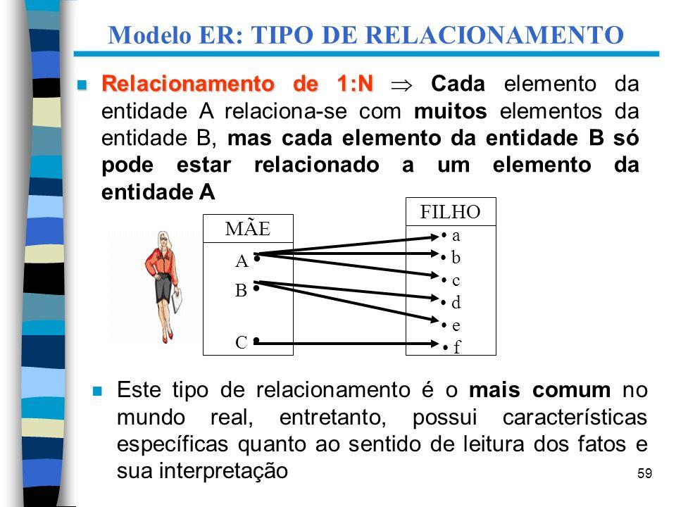 Modelo ER: TIPO DE RELACIONAMENTO