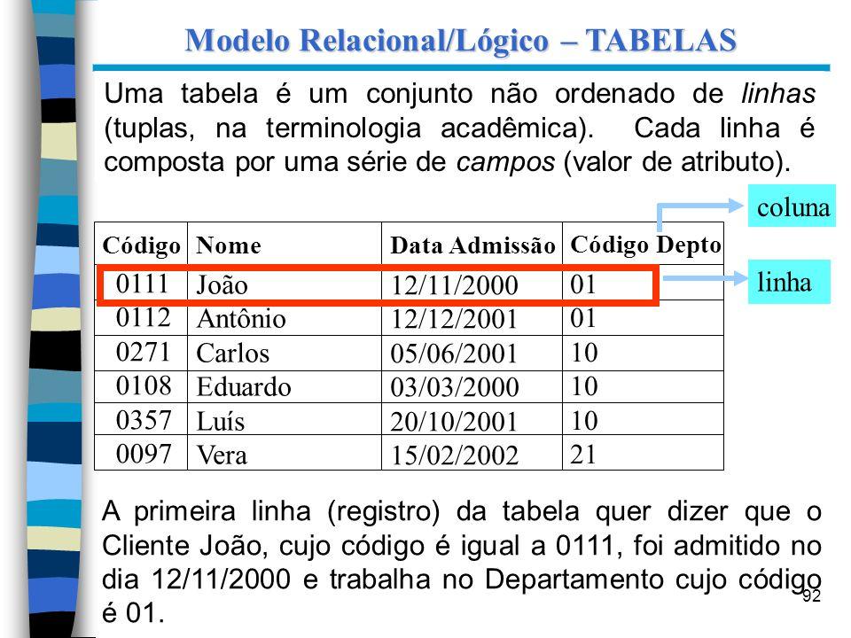 Modelo Relacional/Lógico – TABELAS