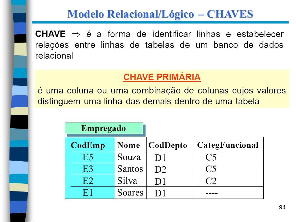 Modelo Relacional/Lógico – CHAVES