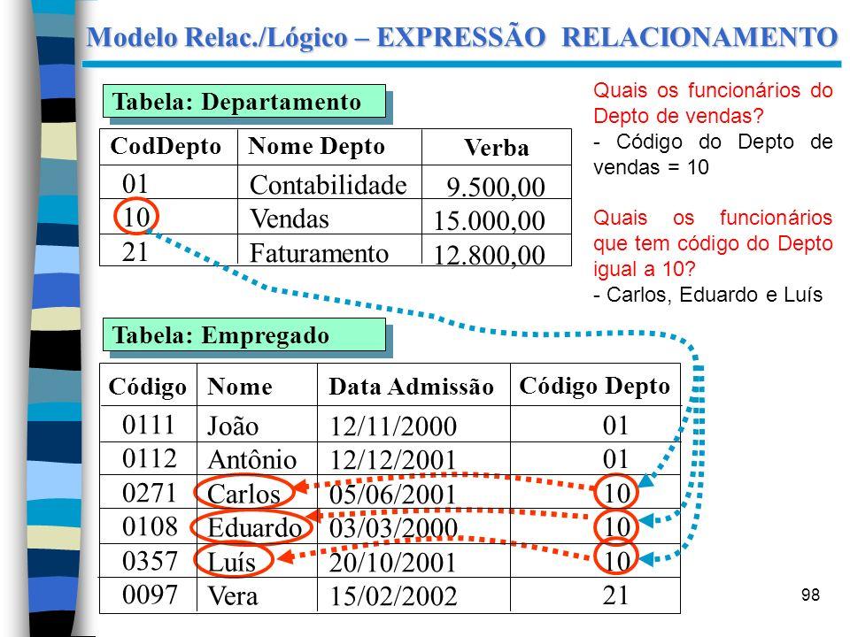 Modelo Relac./Lógico – EXPRESSÃO RELACIONAMENTO