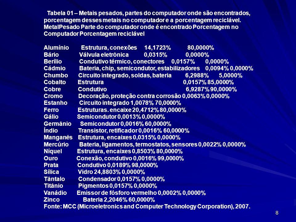 Tabela 01 – Metais pesados, partes do computador onde são encontrados,