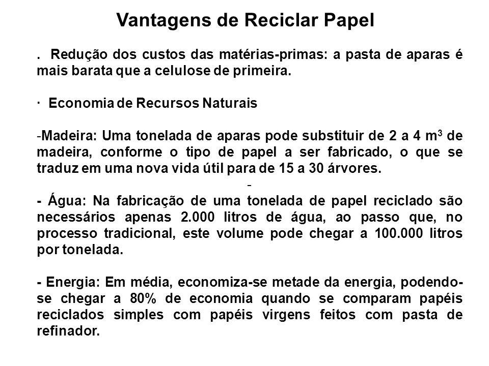 Vantagens de Reciclar Papel