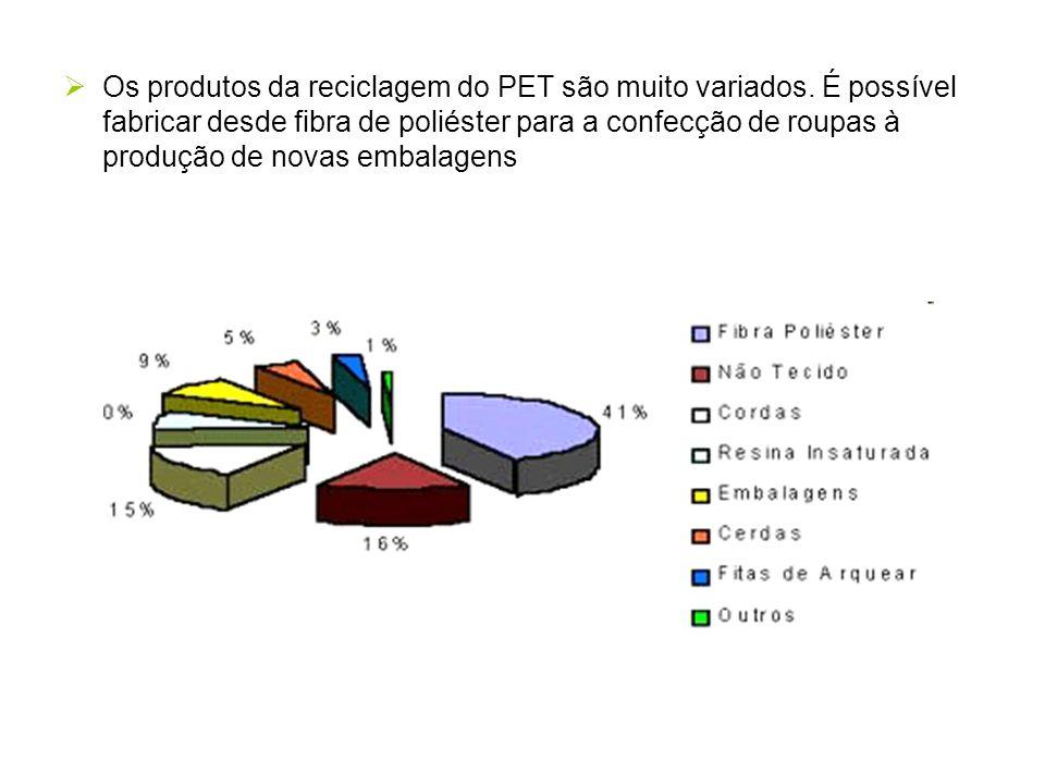 Os produtos da reciclagem do PET são muito variados