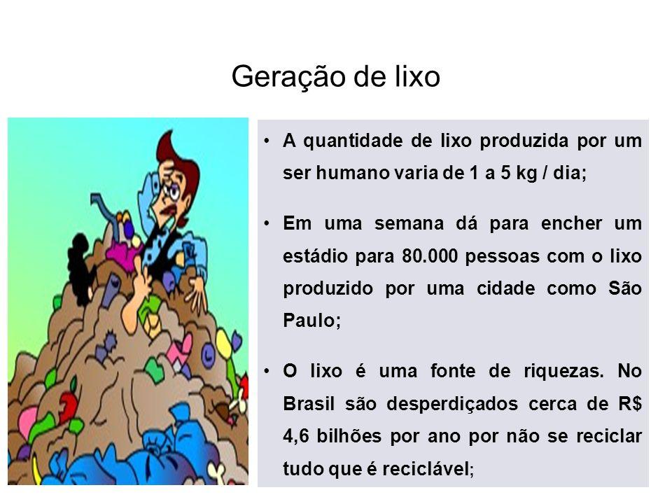 Geração de lixoA quantidade de lixo produzida por um ser humano varia de 1 a 5 kg / dia;