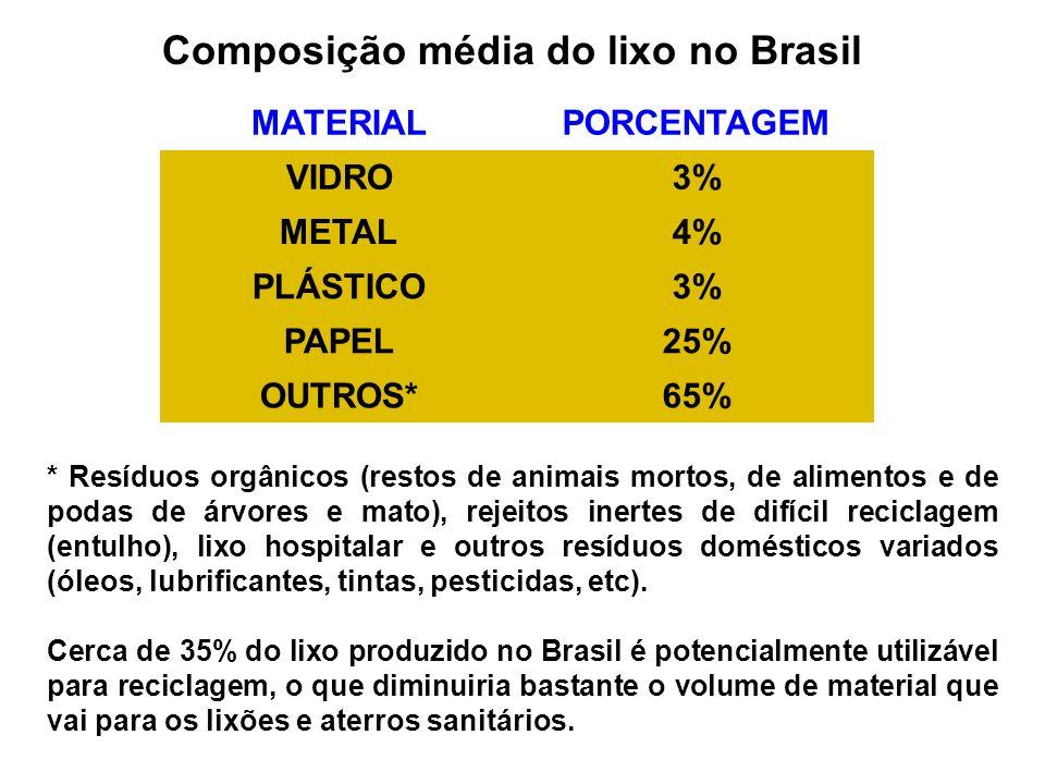 COMPOSIÇÃO MÉDIA DO LIXO NO BRASIL