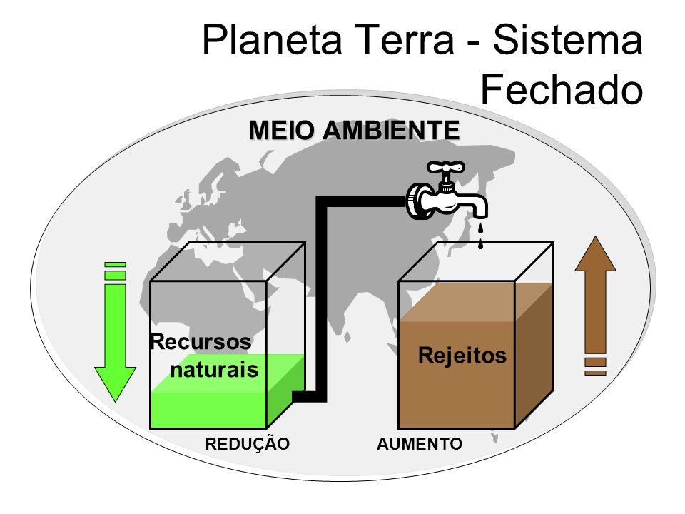 Planeta Terra - Sistema Fechado