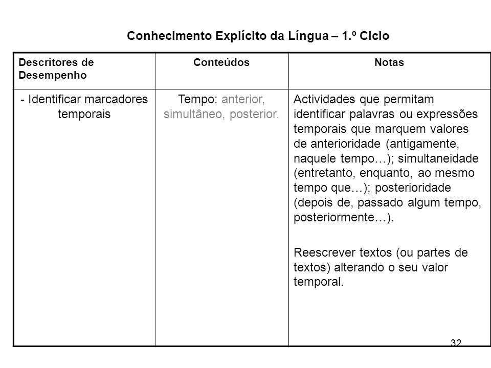 Conhecimento Explícito da Língua – 1.º Ciclo