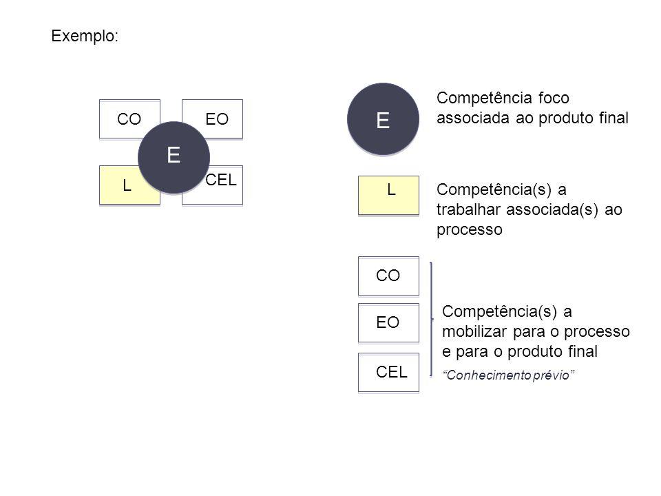 E E Exemplo: Competência foco associada ao produto final CO EO CEL L L