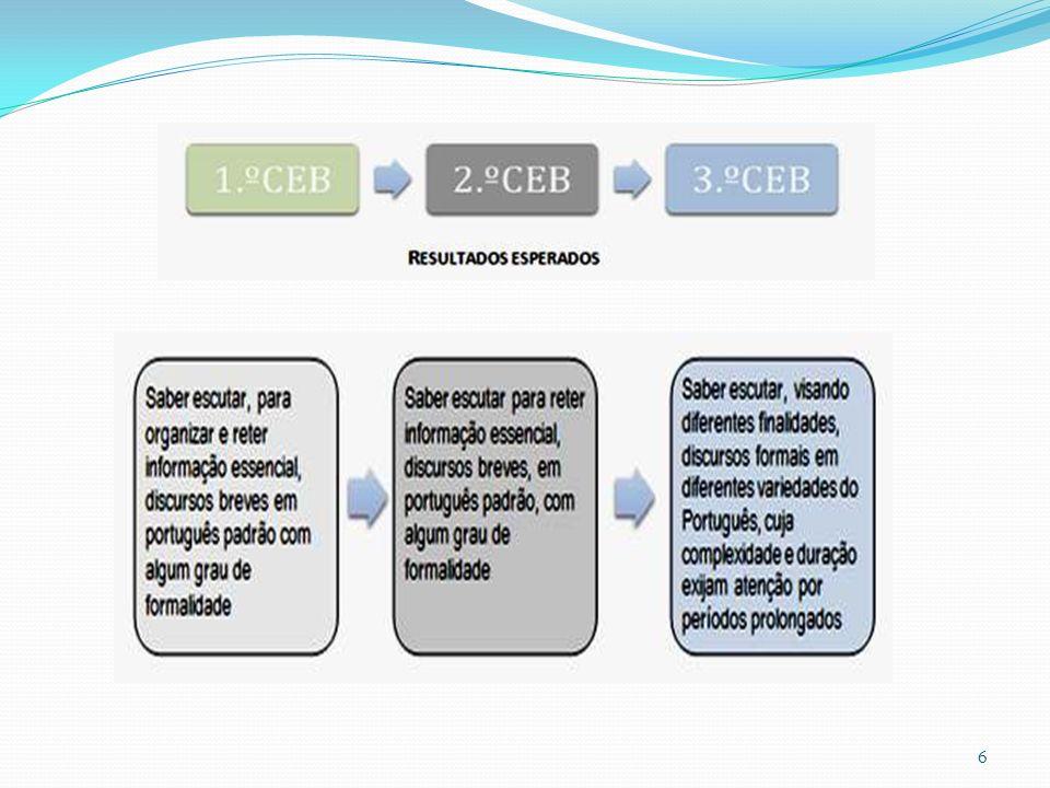 Lógica da progressão do Programa – resultados esperados.