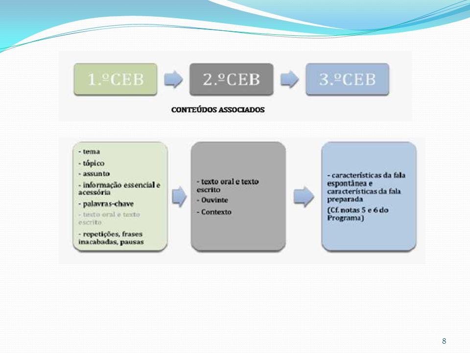 Lógica da progressão do Programa – conteúdos associados.