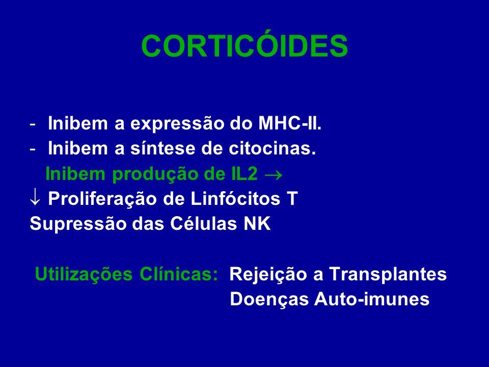CORTICÓIDES Inibem a expressão do MHC-II.