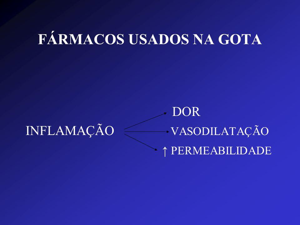 FÁRMACOS USADOS NA GOTA