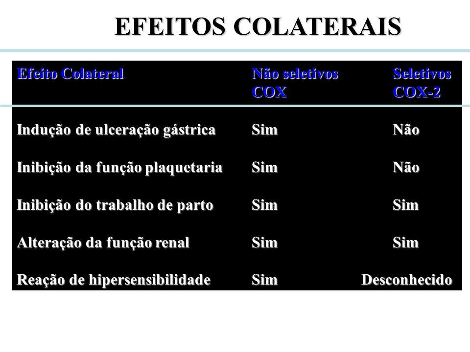 EFEITOS COLATERAIS Efeito Colateral Não seletivos Seletivos COX COX-2