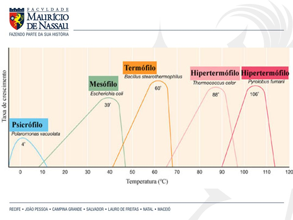 Classificação das bactérias quanto à variação de temperatura ideal: