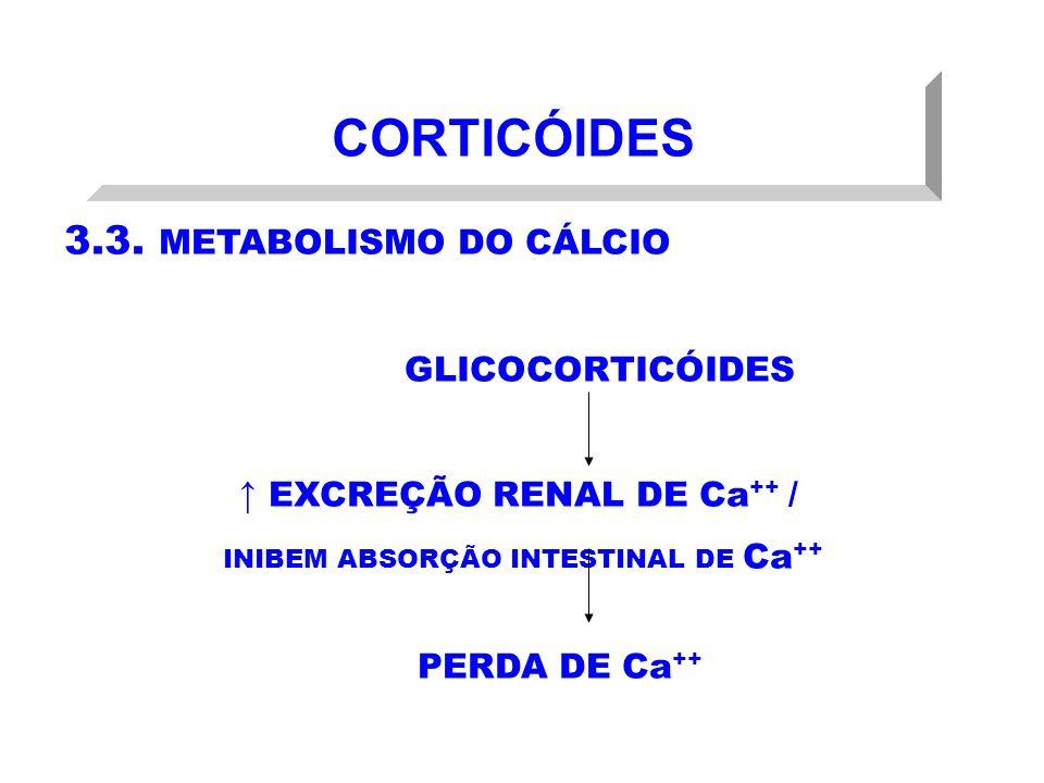↑ EXCREÇÃO RENAL DE Ca++ /