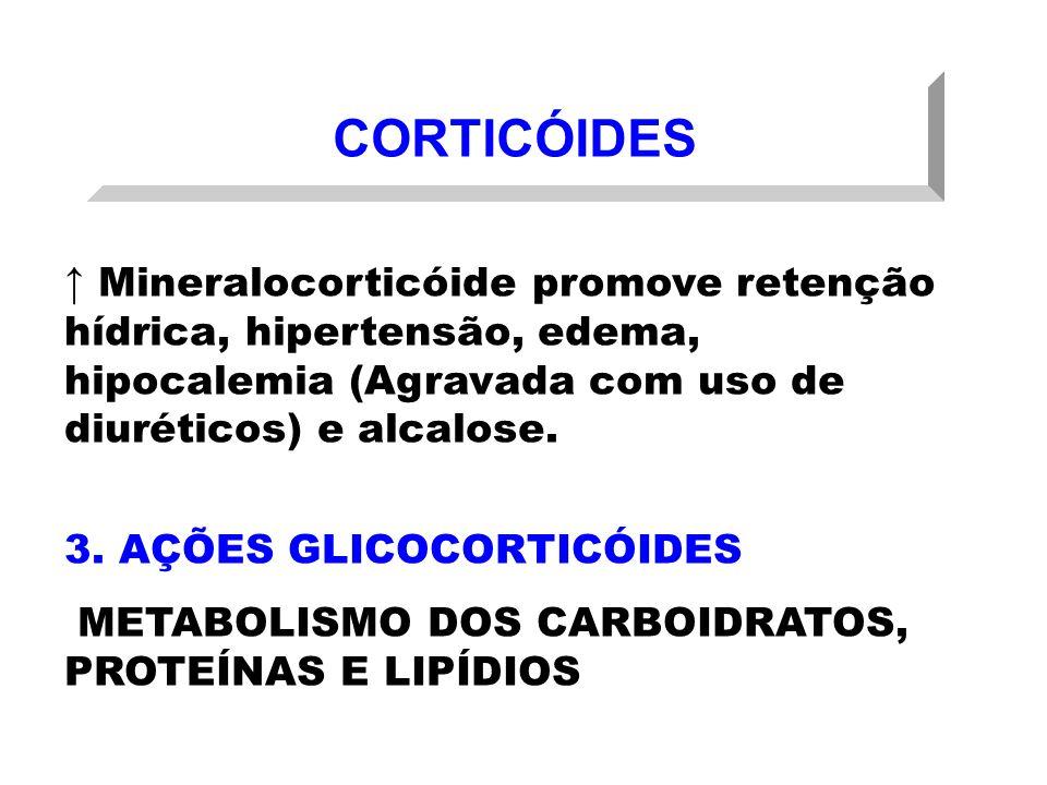 CORTICÓIDES ↑ Mineralocorticóide promove retenção hídrica, hipertensão, edema, hipocalemia (Agravada com uso de diuréticos) e alcalose.