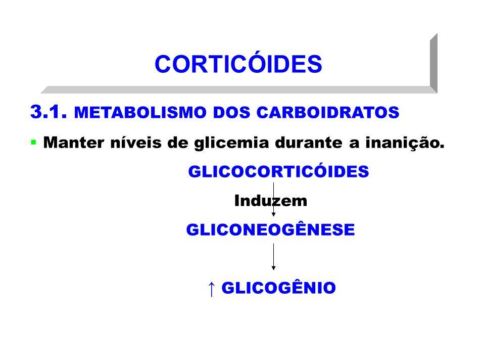 CORTICÓIDES 3.1. METABOLISMO DOS CARBOIDRATOS