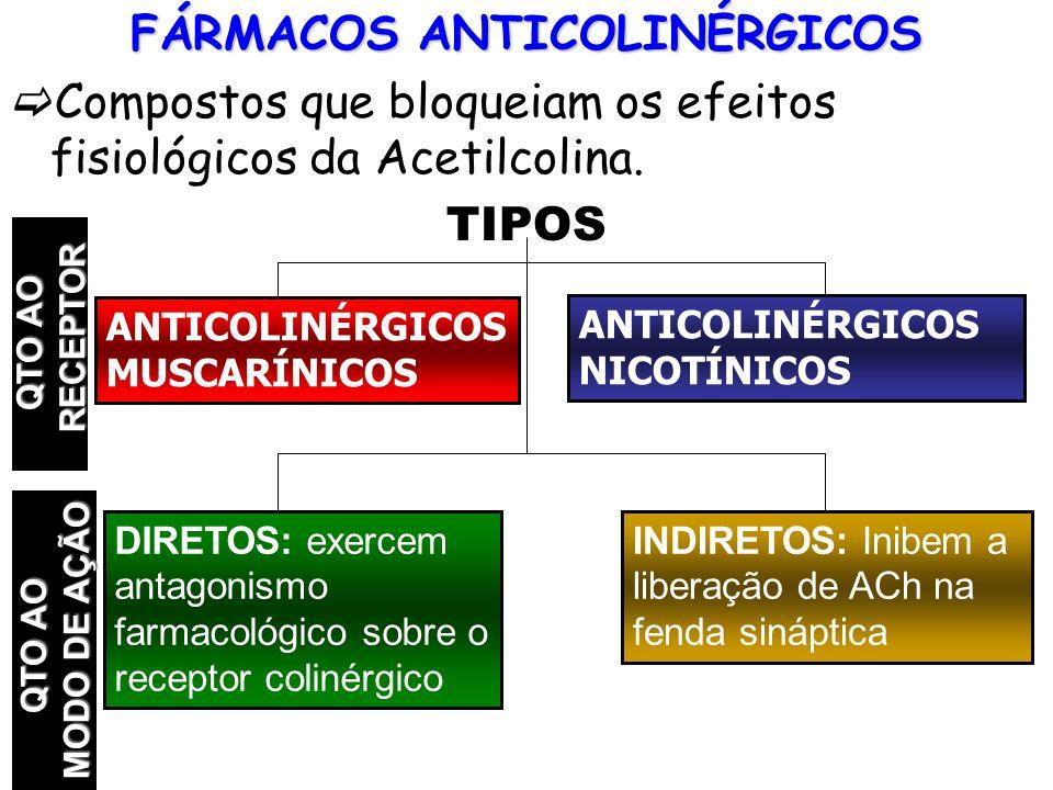 FÁRMACOS ANTICOLINÉRGICOS