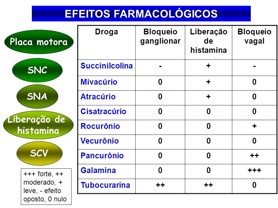 EFEITOS FARMACOLÓGICOS Liberação de histamina