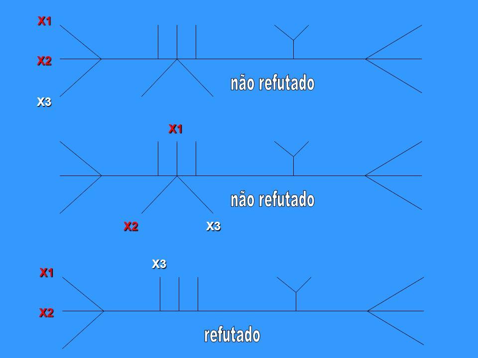 X1 X2 não refutado X3 X1 não refutado X2 X3 X3 X1 X2 refutado