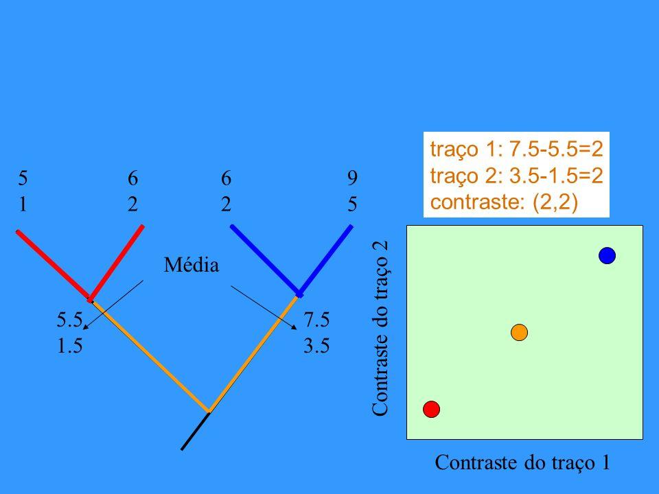 traço 1: 7.5-5.5=2 traço 2: 3.5-1.5=2. contraste: (2,2) 5. 1. 6. 2. 6. 2. 9. 5. Média. 5.5.