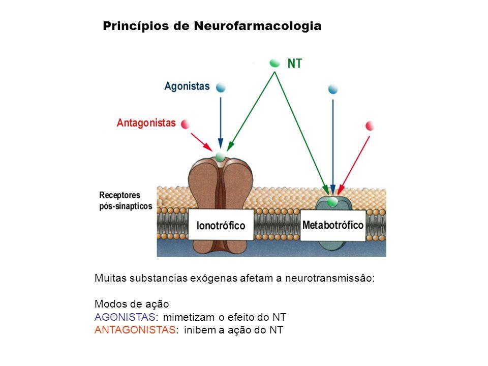Princípios de Neurofarmacologia