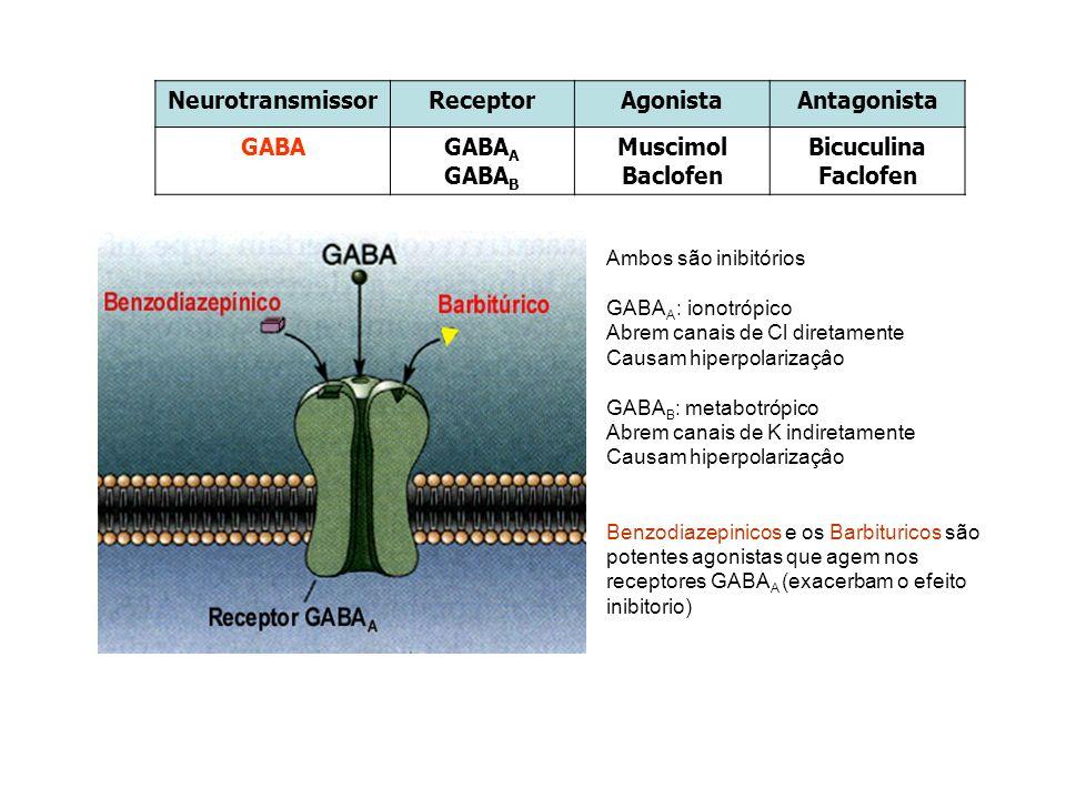 Neurotransmissor Receptor Agonista Antagonista GABA GABAA GABAB