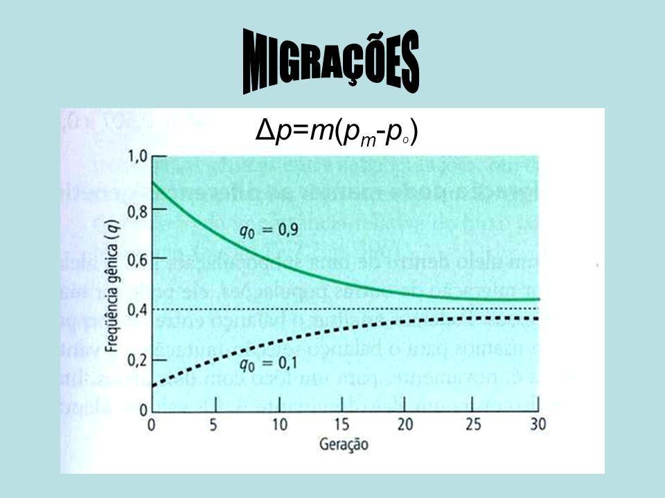 MIGRAÇÕES Δp=m(pm-po)