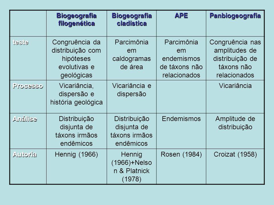Biogeografia filogenética Biogeografia cladística