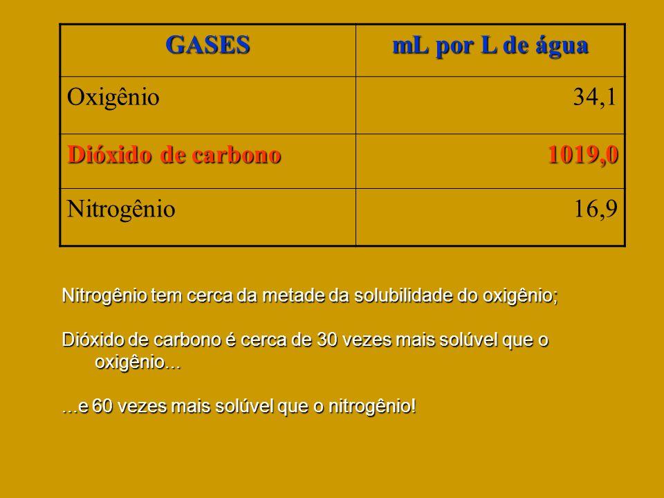 GASES mL por L de água Oxigênio 34,1 Dióxido de carbono 1019,0