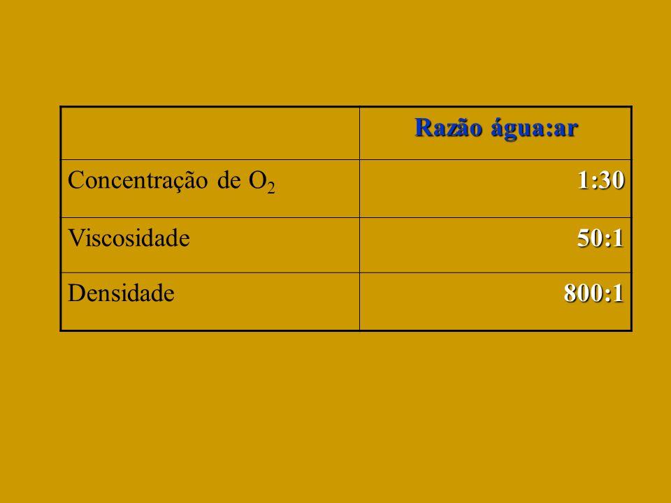 Razão água:ar Concentração de O2 1:30 Viscosidade 50:1 Densidade 800:1
