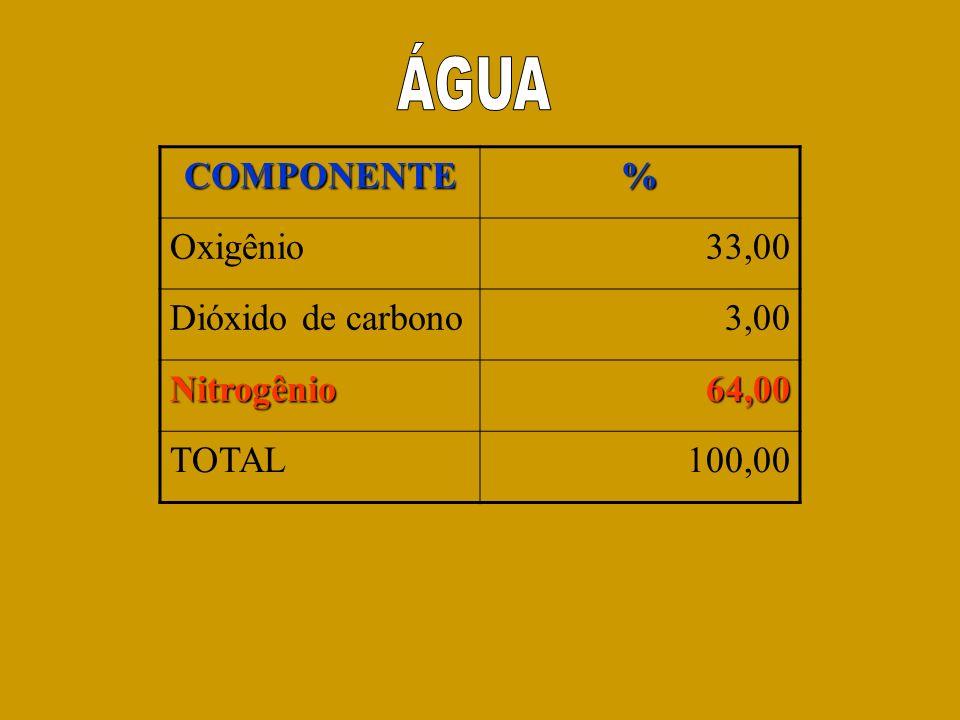 ÁGUA COMPONENTE % Oxigênio 33,00 Dióxido de carbono 3,00 Nitrogênio