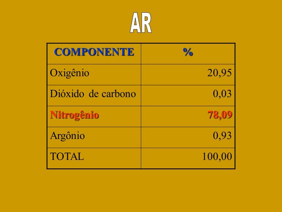 AR COMPONENTE % Oxigênio 20,95 Dióxido de carbono 0,03 Nitrogênio