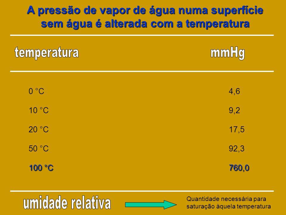 A pressão de vapor de água numa superfície sem água é alterada com a temperatura