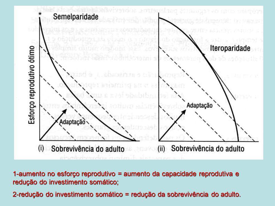 1-aumento no esforço reprodutivo = aumento da capacidade reprodutiva e redução do investimento somático;