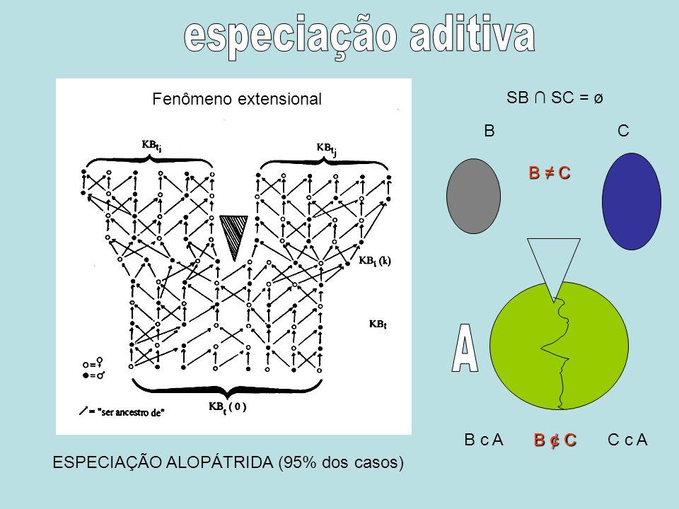 especiação aditiva A Fenômeno extensional SB ∩ SC = ø B C B ≠ C B c A