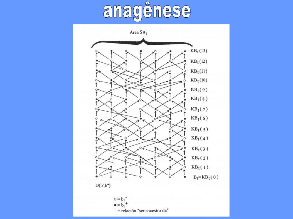 anagênese