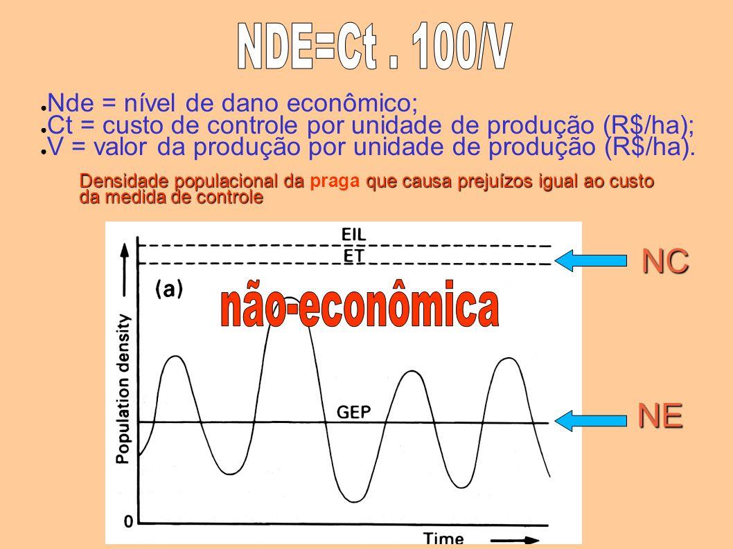 NDE=Ct . 100/V NC não-econômica NE Nde = nível de dano econômico;