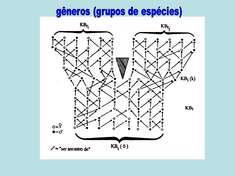 gêneros (grupos de espécies)
